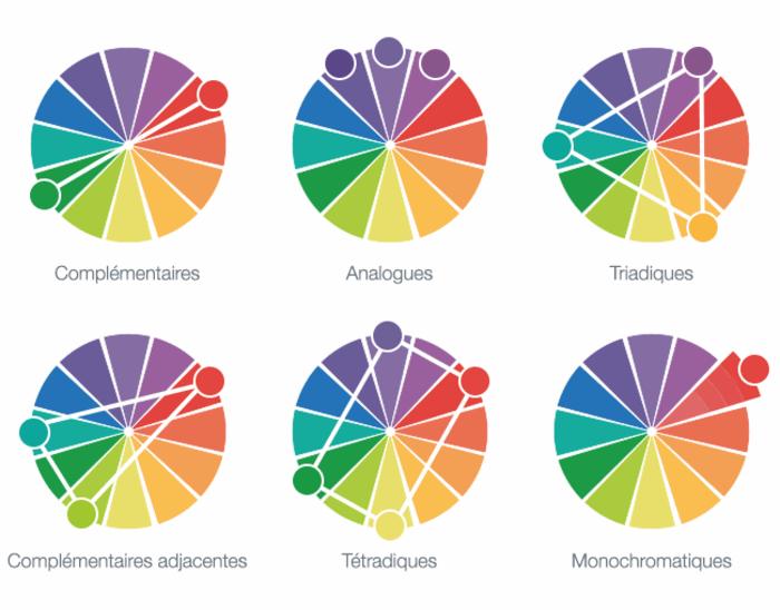 Les combinaisons de couleurs pour les marier bien entre elle, analogues, triadiques