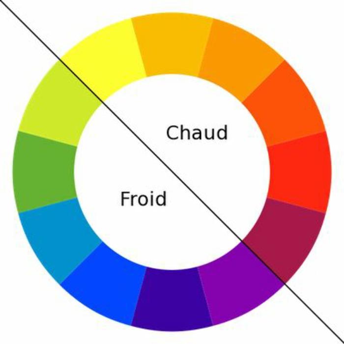 Les couleurs chaudes et froides dans la roue chromatique