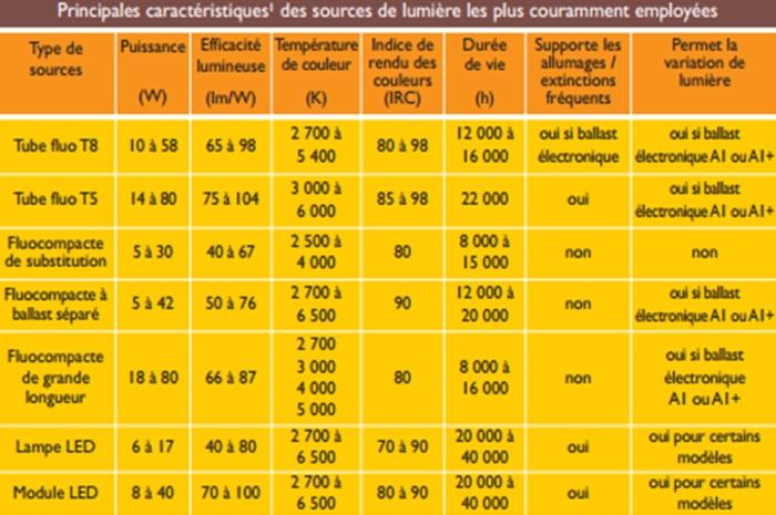caractéristiques des ampoules électriques fournies par les fabricants