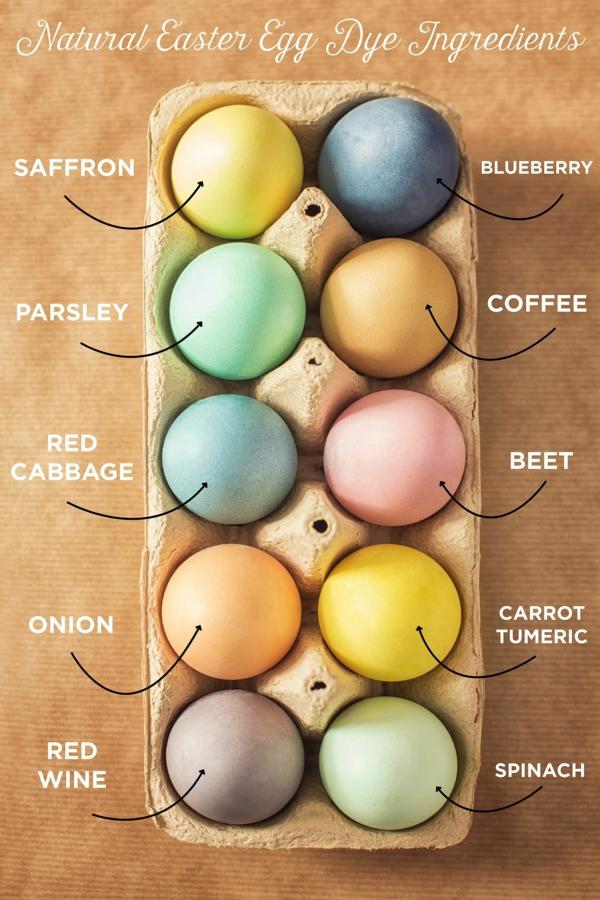 façon créative de décorer un œuf de Pâques colorants naturels