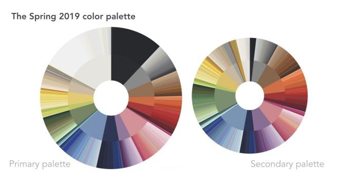 couleurs printemps tendance 2019 deux palettes