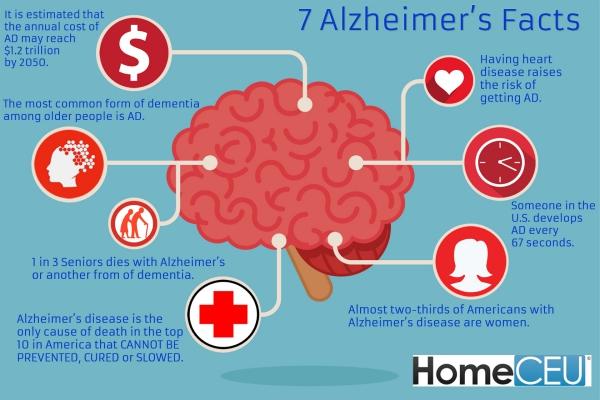 maladie d' Alzheimer connaître les sept facteurs