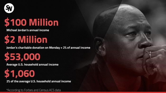 Michael Jordan plus de donations