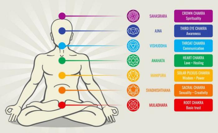 que faire quand on est déprimé les sept chakras
