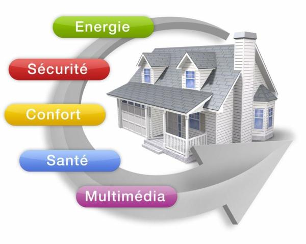 système domotique contrôle maison